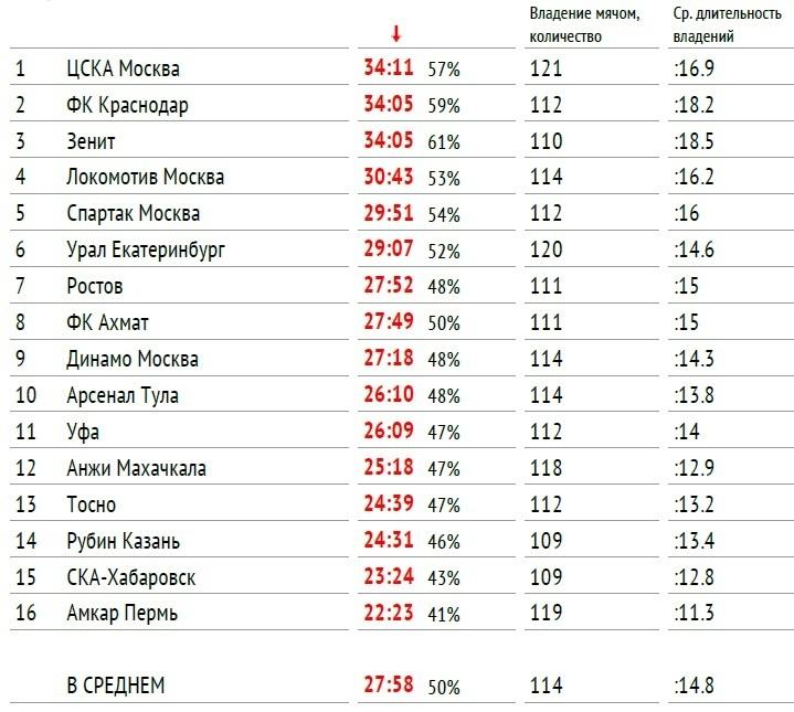 Среднее время владения мячом в чемпионате России-2017/18.