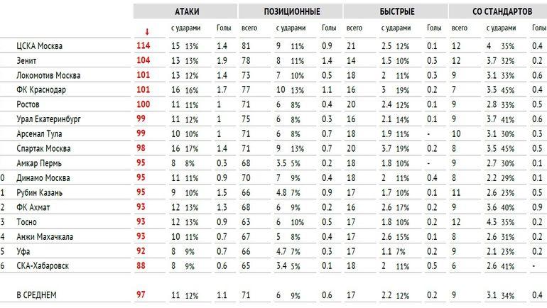 Общее и среднее количество атак в премьер-лиге-2017/18.