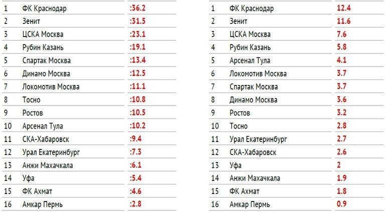 Сезон-2017/18.