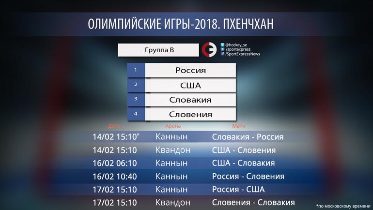 """Пхенчхан-2018. Группа B. Фото """"СЭ"""""""