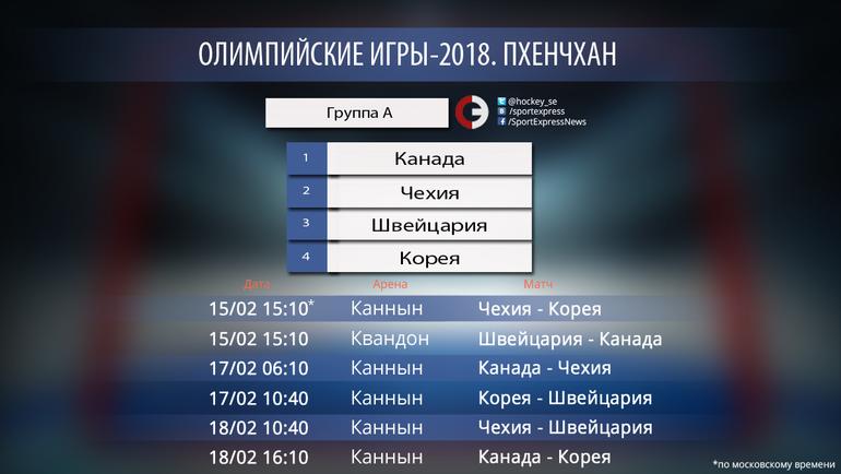 """Пхенчхан-2018. Группа A. Фото """"СЭ"""""""