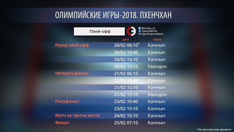 """Пхенчхан-2018. Плей-офф. Фото """"СЭ"""""""