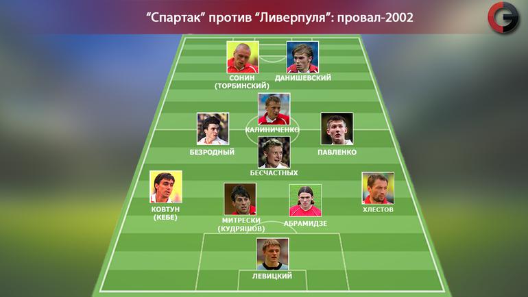 """Спартак"" vs ""Ливерпуль"". Версия-2002. Фото ""СЭ"""