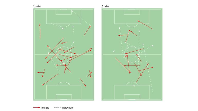 Схема передач Фернанду. В этом матче бразилец показал аномально низкую для себя точность, одну из худших в команде. Фото Данные Instat