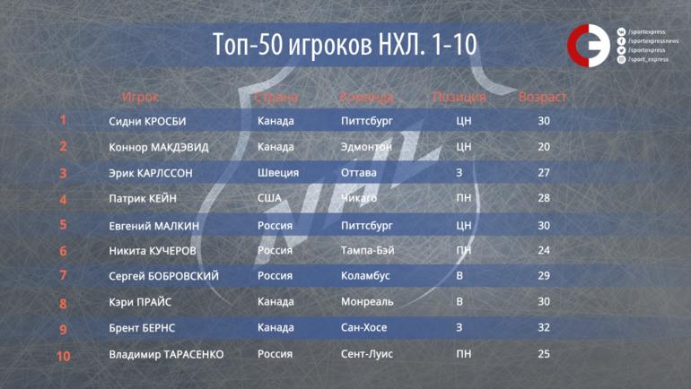 """50 лучших игроков НХЛ. Места с 10-го по 1-е. Фото """"СЭ"""""""