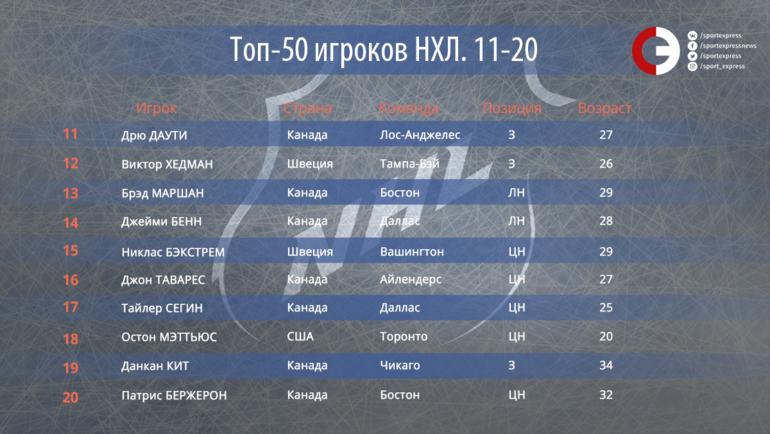 """50 лучших игроков НХЛ. Места с 20-го по 11-е. Фото """"СЭ"""""""