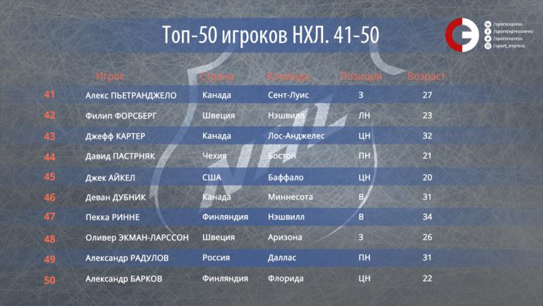 """50 лучших игроков НХЛ. Места с 50-го по 41-е. Фото """"СЭ"""""""