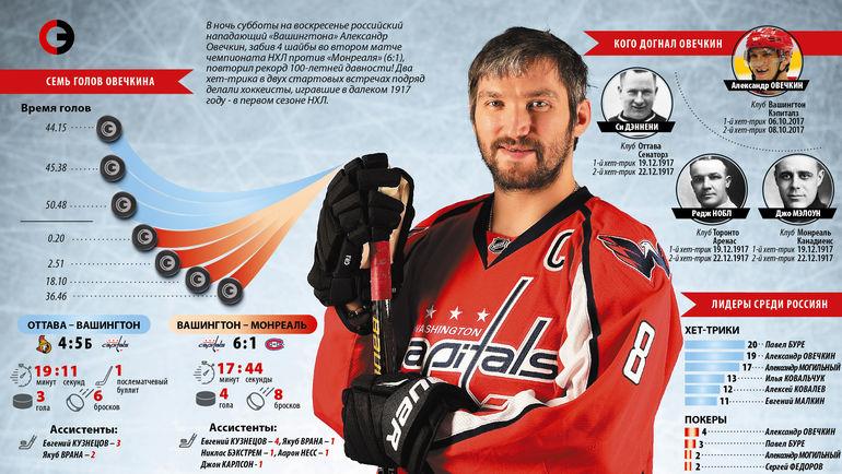 """Хет-трики в НХЛ. Фото """"СЭ"""""""