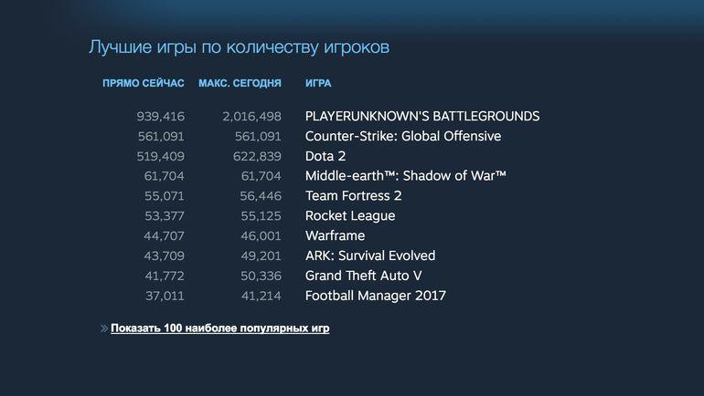 Количество игроков в Steam. Фото Steam