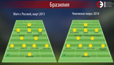 Состав сборной Бразилии на товарищеский матч с Россией в марте 2013-го и ЧМ-2014. Фото «СЭ»