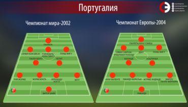 Состав сборной Португалии на ЧМ-2002 и Euro-2004. Фото «СЭ»