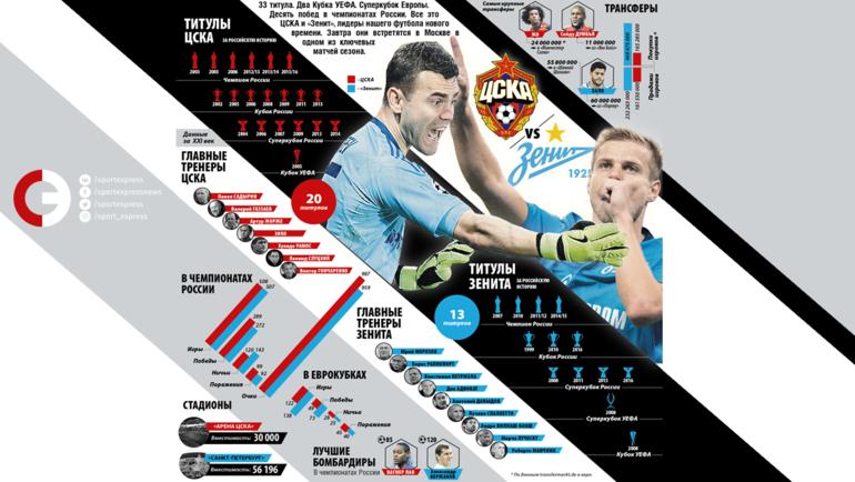 """ЦСКА vs """"Зенит"""". Фото """"СЭ"""""""