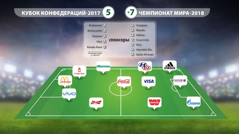 Спонсоры Кубка конфедераций и чемпионата мира.
