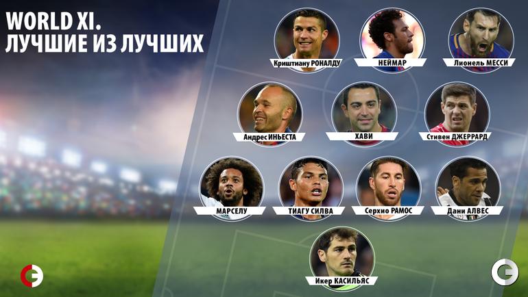 World XI. Кто чаще всех входил в команду вместе с Криштиану Роналду и Лионелем Месси по отдельным позициям с 2007 года.