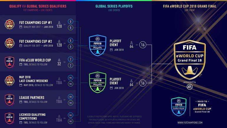 Формат проведения чемпионата мира по киберфутболу (FIFA eWorld Cup). Фото twitter.com/EASPORTSFIFA