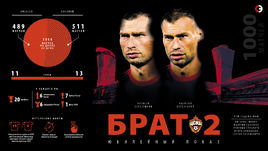 Братья Березуцкие провели 1000 матчей в ЦСКА.