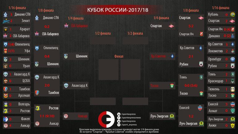 """Сетка Кубка России-2017/18. Фото """"СЭ"""""""