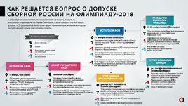 Дорожная карта России в Пхенчхан.