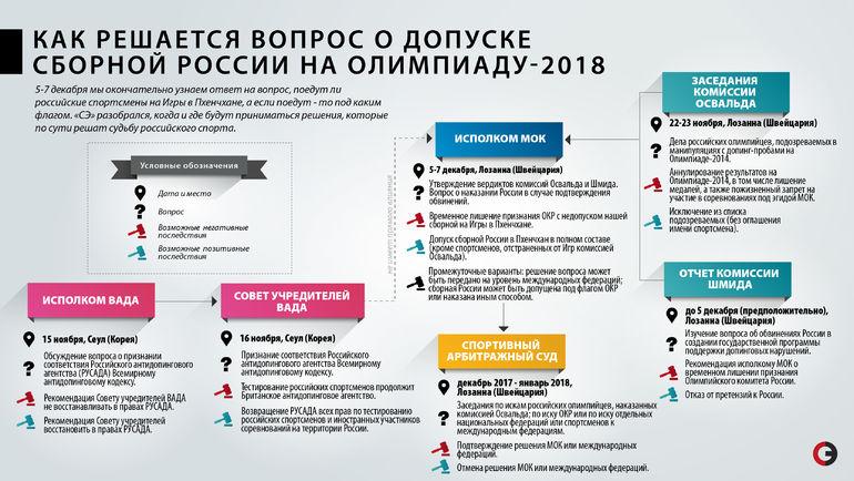 """Как России попасть на Игры-2018? Фото """"СЭ"""""""