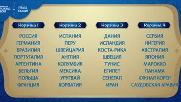 Определились все участники чемпионата мира-2018