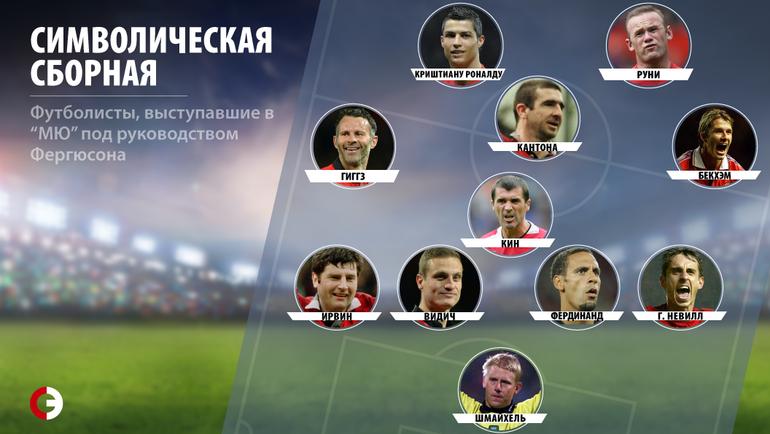 """Символическая сборная """"МЮ"""" Алекса Фергюсона."""
