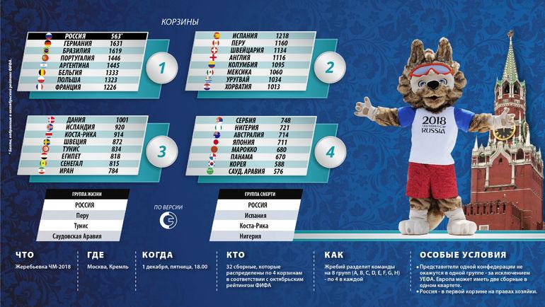 Результат игры россии на чемпионате мира по футболы