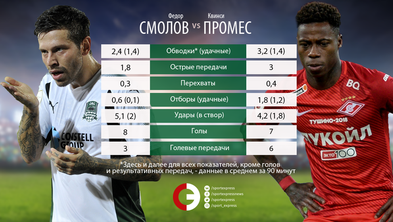 "Федор Смолов vs Квинси Промес. Фото ""СЭ"""