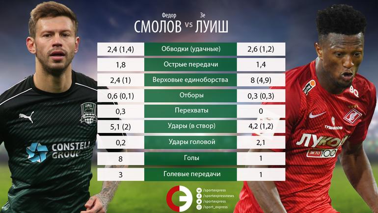 "Федор Смолов vs Зе Луиш. Фото ""СЭ"""
