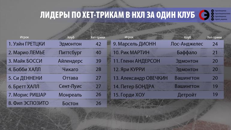 """Лидеры НХЛ по хет-трикам за одну команду. Фото """"СЭ"""""""