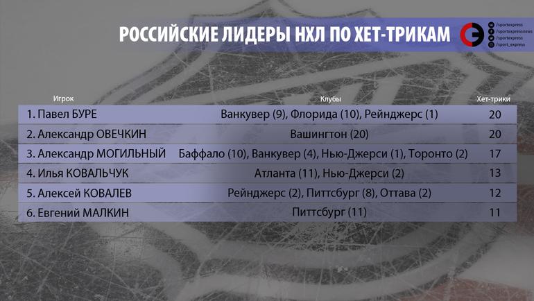 """Российские лидеры по хет-трикам. Фото """"СЭ"""""""