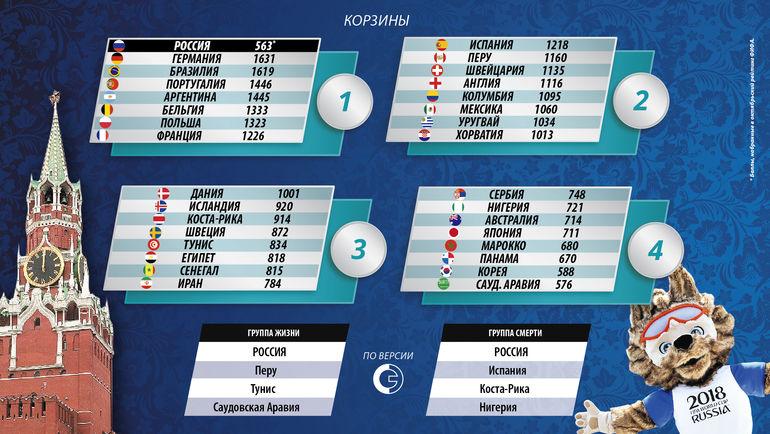 Корзины жеребьевки чемпионата мира-2018.