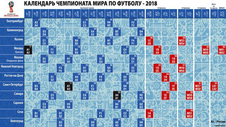 график проведения чемпионата мира по футболу 2018