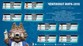 Чемпионат мира-2018. Состав групп.