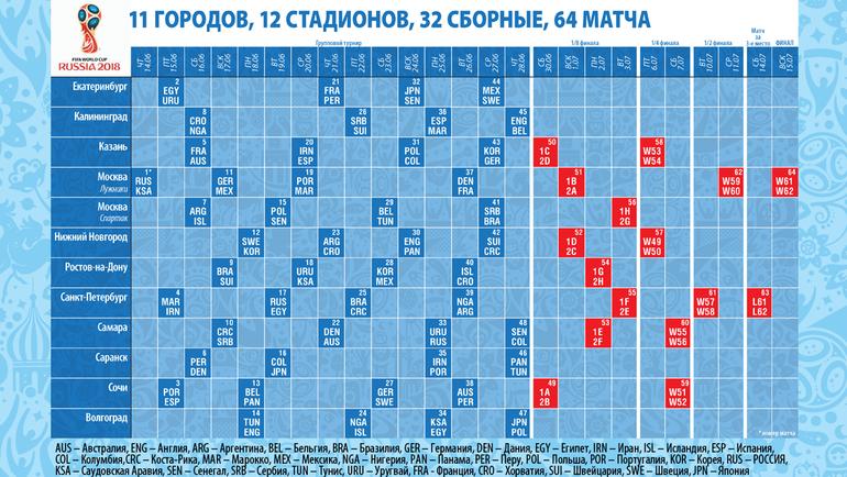 Чемпионат мира-2018. Плей-офф. Календарь по датам и городам. Фото