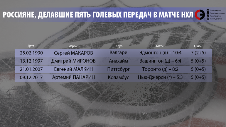 """Россияне, делавшие пять голевых передач в матче НХЛ. Фото """"СЭ"""""""