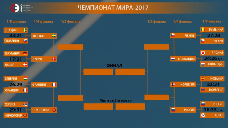 """Сетка чемпионата мира-2017. Фото """"СЭ"""""""