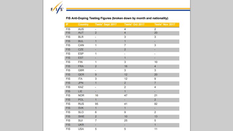 """Отчет о допинг-пробах, которые спортсмены сдавали за последние три месяца. Фото FIS, """"СЭ"""""""