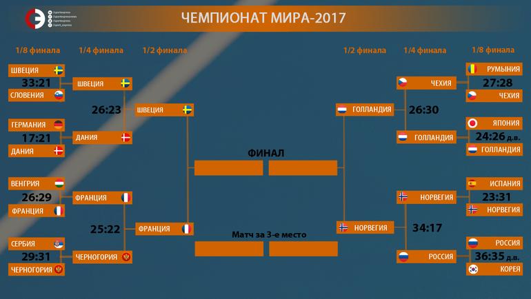 """Чемпионат мира-2017. Сетка плей-офф. Фото """"СЭ"""""""