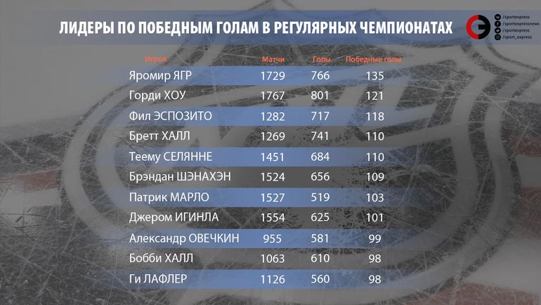 """Лидеры по победным голам в регулярных чемпионатах. Фото """"СЭ"""""""