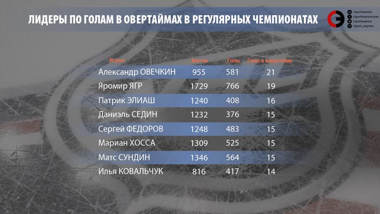 """Лидеры по голам в овертаймах в регулярных чемпионатах. Фото """"СЭ"""""""