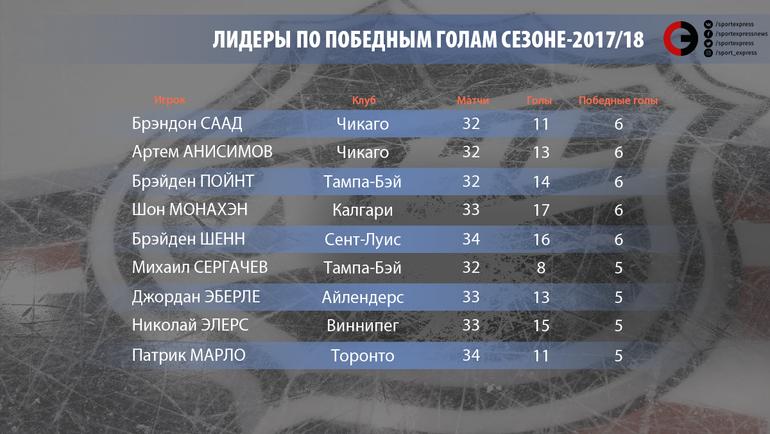 """Лидеры по победным голам в сезоне-2017/18. Фото """"СЭ"""""""