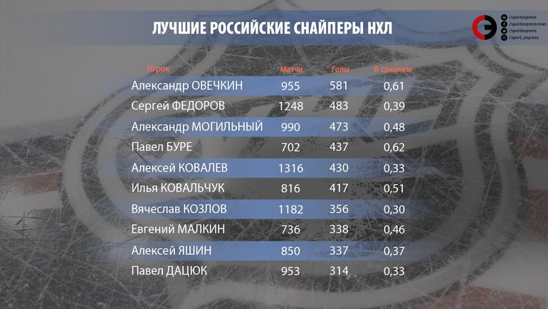 """Лучшие российские снайперы НХЛ. Фото """"СЭ"""""""