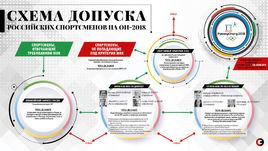 Схема допуска российских спортсменов на Игры-2018.
