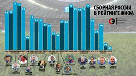 Сборная России в рейтинге ФИФА по итогам года.