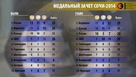 Мы их теряем... Какие медали Сочи-2014 отбирает МОК