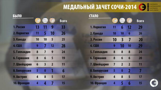 """Медальный зачет Сочи-2014. Как он меняется. Фото """"СЭ"""""""