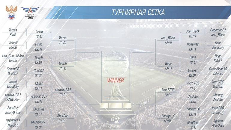 Сетка плей-офф чемпионата России по FIFA 18. Фото Федерация компьютерного спорта России