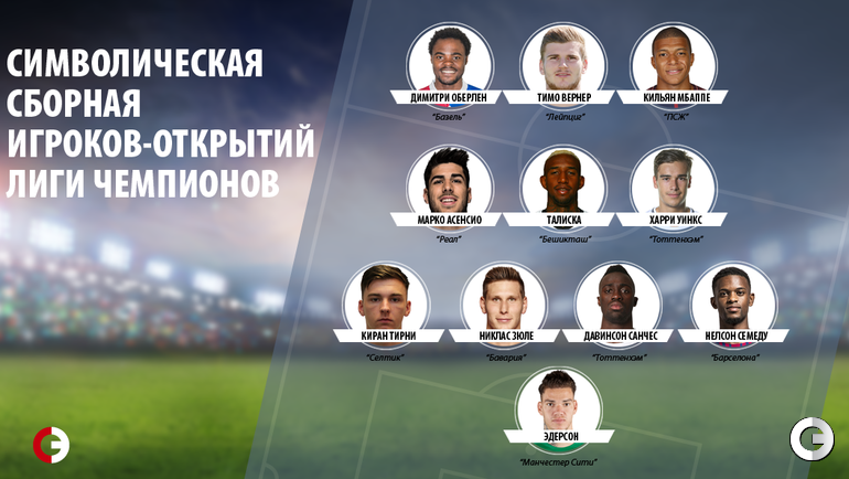 Команда открытий Лиги чемпионов-2017.