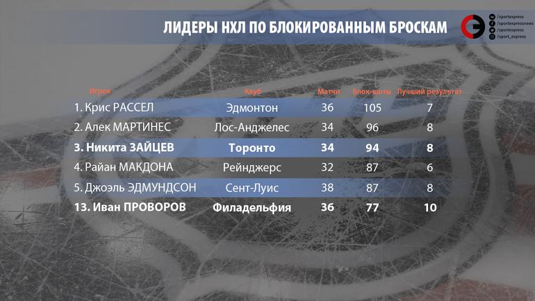 """Лидеры НХЛ по блокированным броскам. Фото """"СЭ"""""""