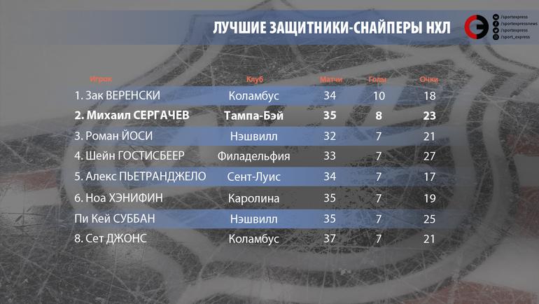 """Лучшие защитники-снайперы НХЛ. Фото """"СЭ"""""""